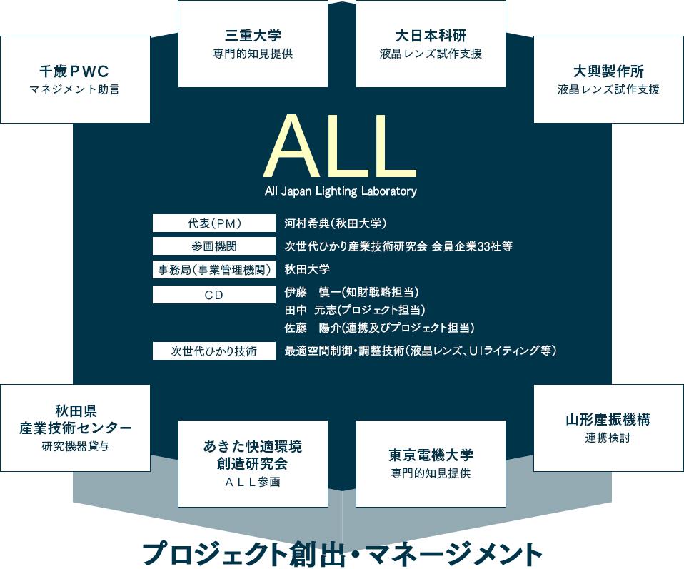 All Japan Lighting Laboratory